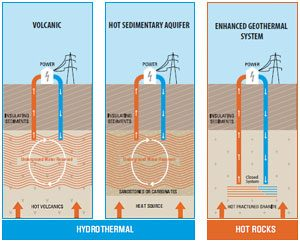 geothermal_energy_types